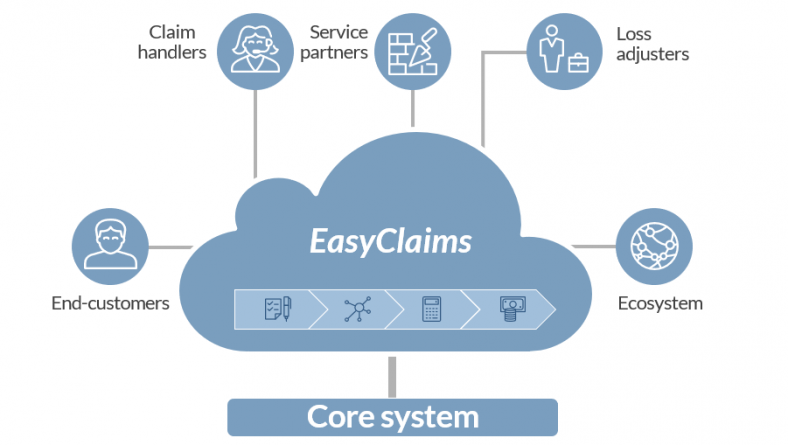 Tryg Denmark selects Scalepoint EasyClaims to automate building claims
